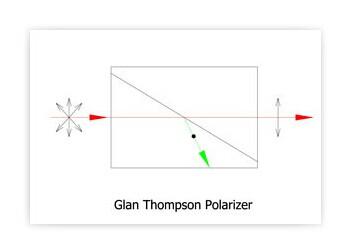Поляризационная призма Глана-Томпсона