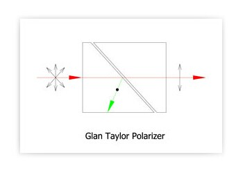 Поляризационная призма Глана-Тейлора